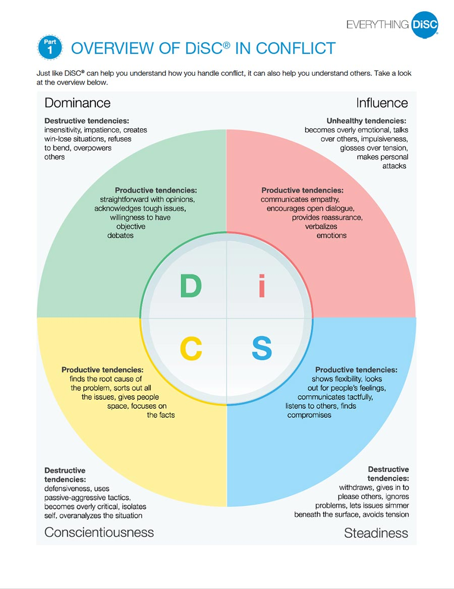 Overview of DiSC in Conflict